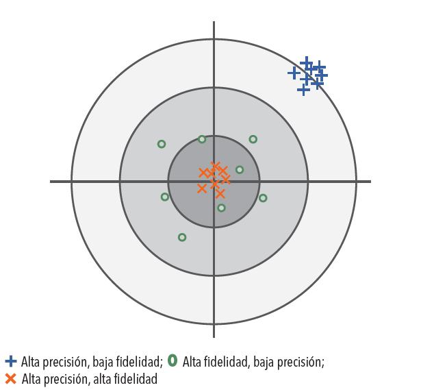 Exactitud=Fidelidad+Precisión
