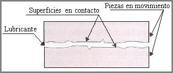 1º disposición del lubricnte entre dos elementos