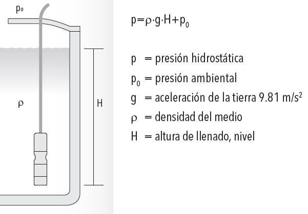 Medición hidrostática de nivel