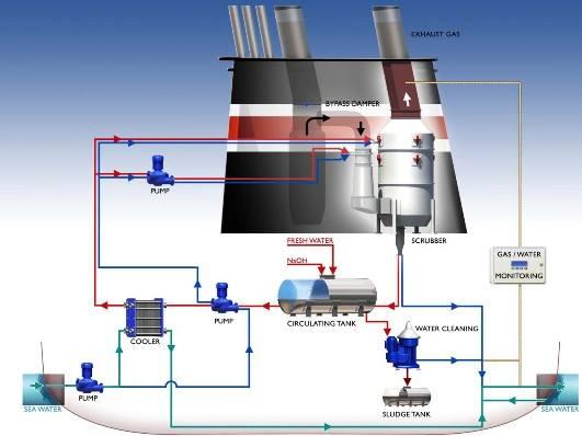 Normativa, Tecnologías y Modificaciones para Reducir las Emisiones de SOx y NOx a la Atmósfera.