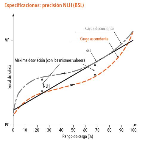 Especificaciones de Precisión