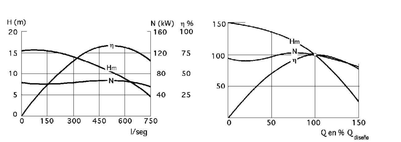Curvas características de una bomba semiaxial (izquierda) y curvas semejantes (derecha)