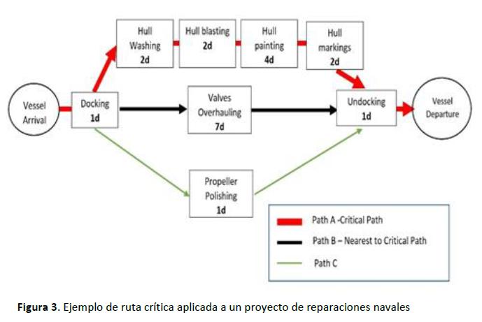 Ejemplo de ruta crítica aplicado a un proyecto de reparaciones navales