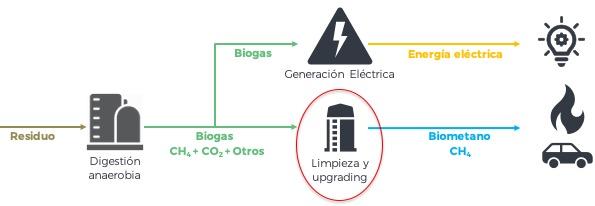 Biogas y Biometano