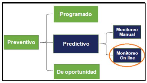 Esquema estrategia de mantenimiento y sus clasificaciones