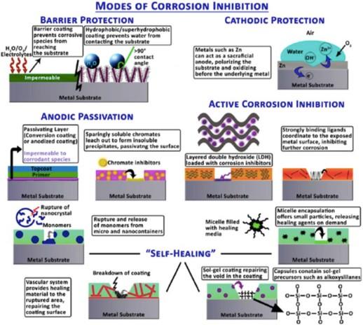 Sistemas de protección contra la corrosión