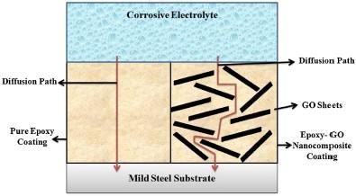 Influencia de las láminas de grafeno en el camino de difusión del electrolito a través del recubrimiento. Representación esquemática del mecanismo de protección con nanopartículas de grafeno en sustrato de acero