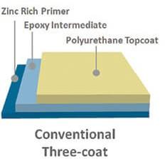 Sistema de tres capas de recubrimientos usados en aplicaciones offshore