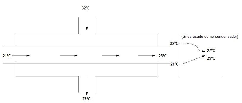 Flujo Cruzado (Como condensador)