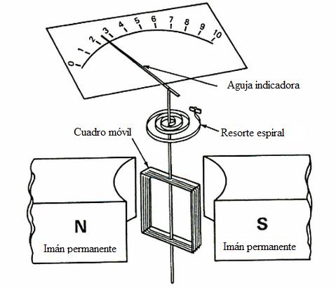 Galvanómetro de bobina móvil