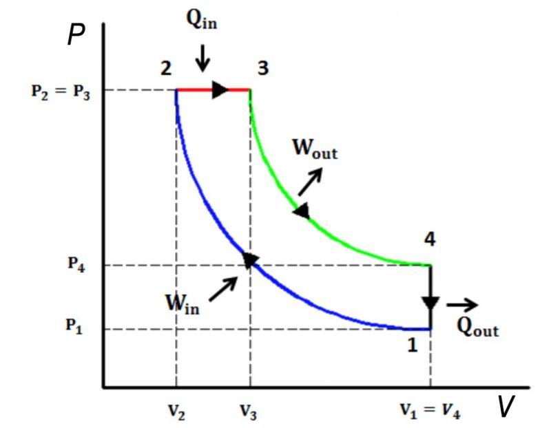 Diagráma P-V Ciclo Diesel Teórico