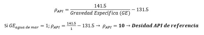 Fórmula Grados API