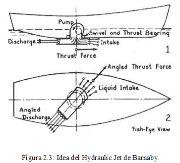Hydraulilc Jet de Barnaby