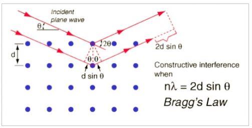 Ley de Bragg