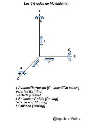 Los 6 grados de movimiento