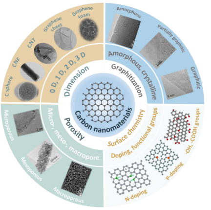Materiales de carbono para cátodo de baterías LiS