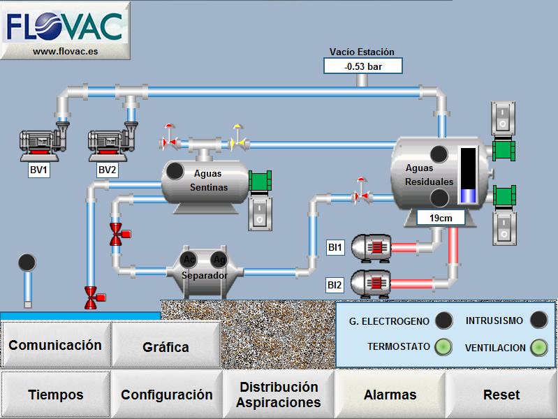 Panel de Control FLOVAC