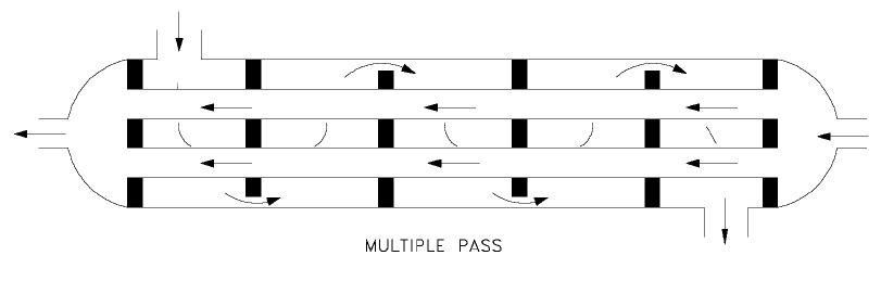 Paso multiple