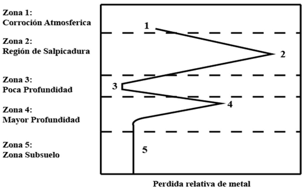 Pérdida relativa del metal