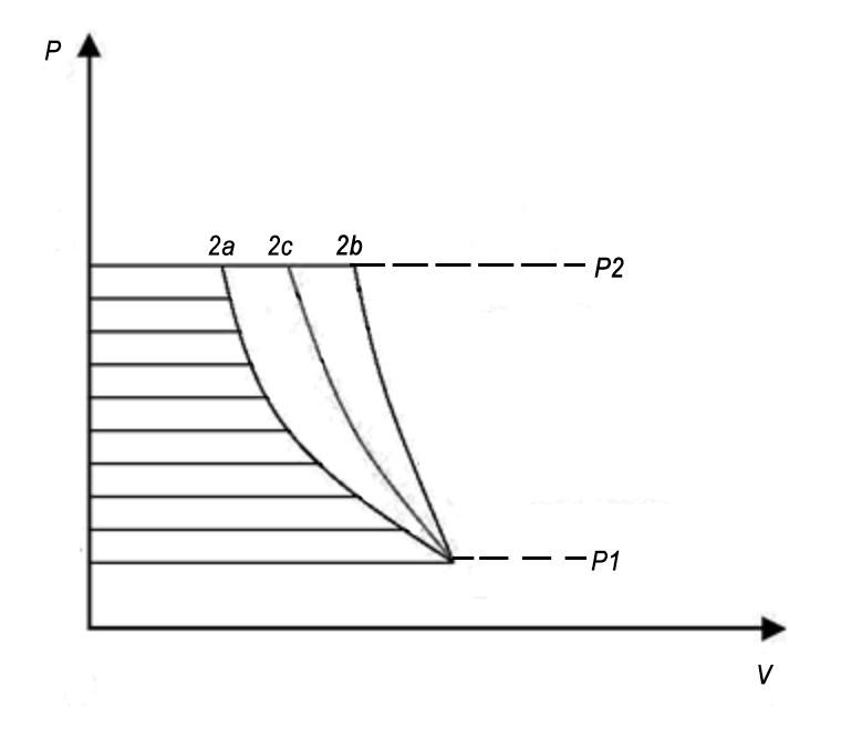 Diarama P-V de diferentes procesos de compresión