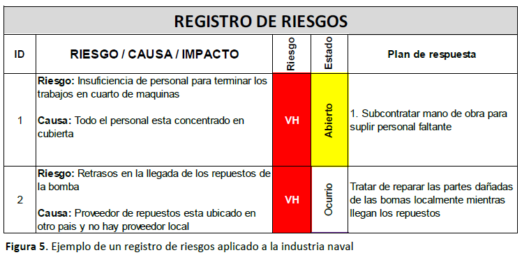 Registro de riesgos aplicado a la industria naval