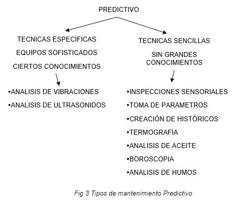Tipos de Mantenimiento Predictivo