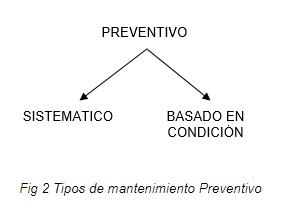 Tipos de Mantenimiento Preventivo