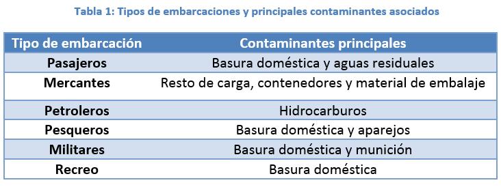 Tipos de embarcaciones y principales contaminantes asociados