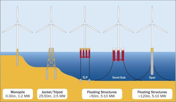 Tipos de estructuras para el aprovechamiento de la energía eólica offshore.