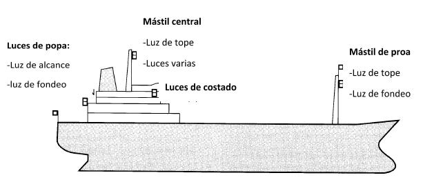 Ubicación de las luces en buques