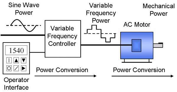 VFD_diagrama