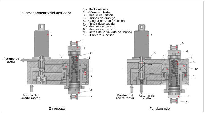 actuador electro hidraulico