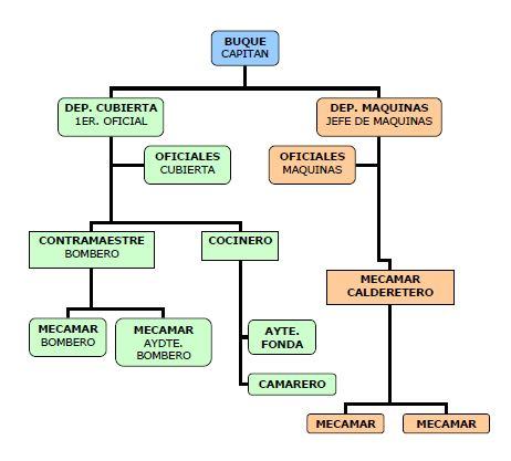 Equipo del Buque para la Prevención de la Contaminación