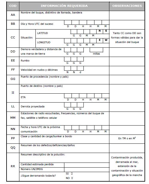 Ejemplo de Formato para una Notificación Inicial de un Derrame