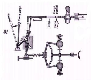 carga parcial de un regulador mecánico