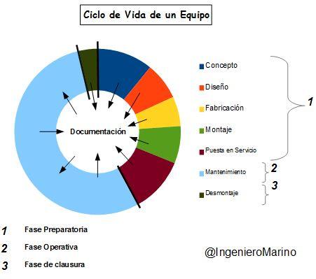 ciclo de vida de un equipo grafico
