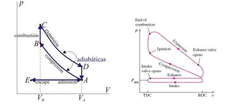 ciclos teórico y práctico 4 tiempos
