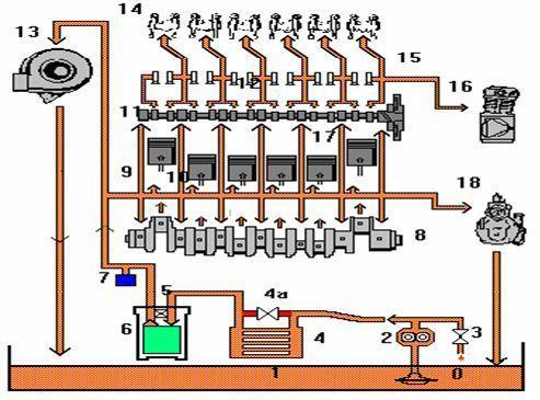 Teoría de Lubricantes (Tribología) - Ingeniero Marino