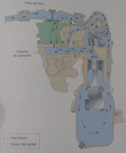 circuito de ventilación del carter