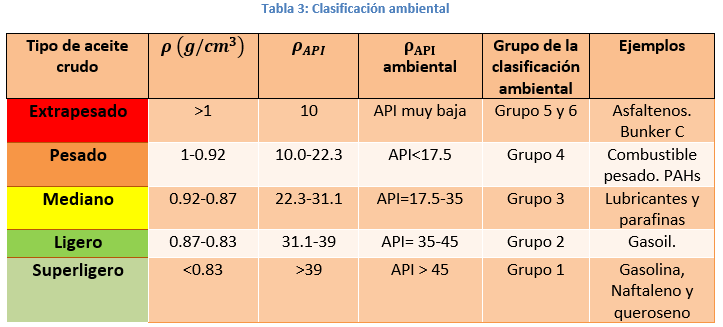 clasificación ambiental