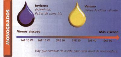 clasificación aceites monogrado