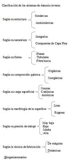 clasificación de los sistemas de ósmosis inversa