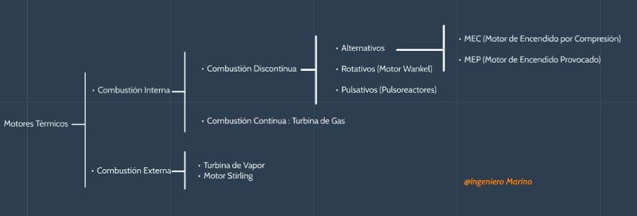 Clasificación de motores térmicos
