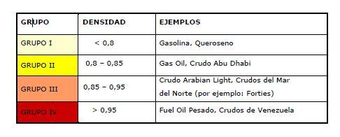 Clasificacion de hidrocarburos segun su densidad