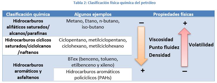 clasificacion fisico-quimica del petroleo