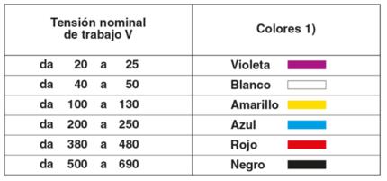 código de colores clavijas