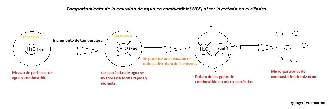 Comportamiento de la emulsión de agua en combustible al ser inyectado en el cilindro.