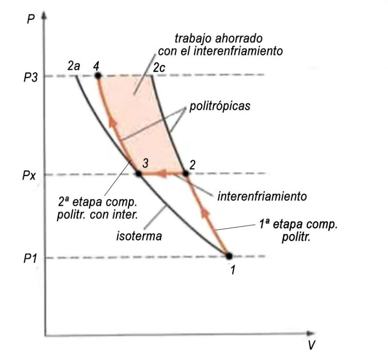 compresión politropica