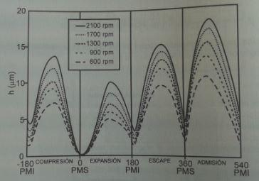 espesor de la película lubricante en el segmento,a diferentes régimenes de giro