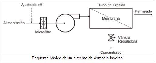 esquema básico de un sistema de ósmosis inverso